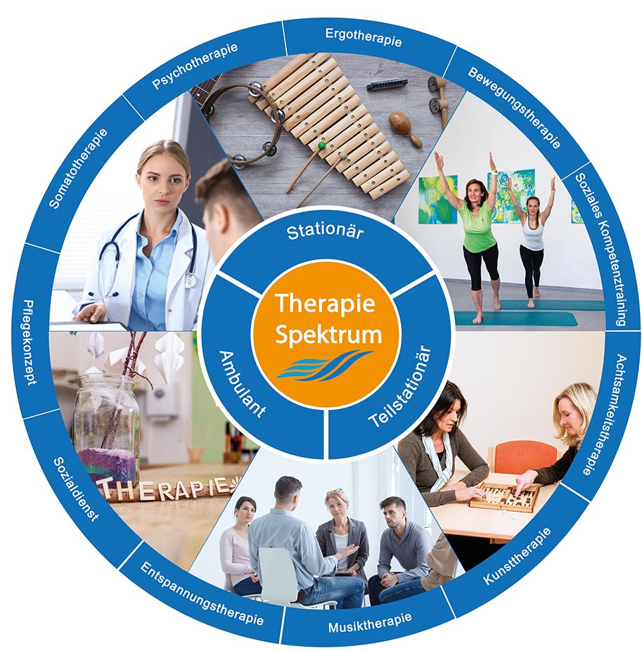 Therapie Gesamtspektrum